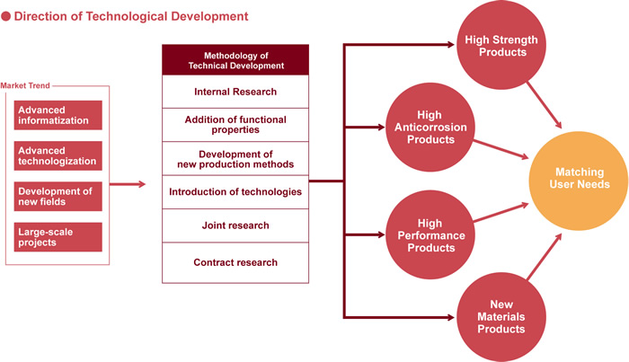 research on develpment of new products Systematic activity combining both basic and applied research, and aimed at discovering solutions to problems or creating new goods and knowledger&d may result in ownership of intellectual property such as patents.